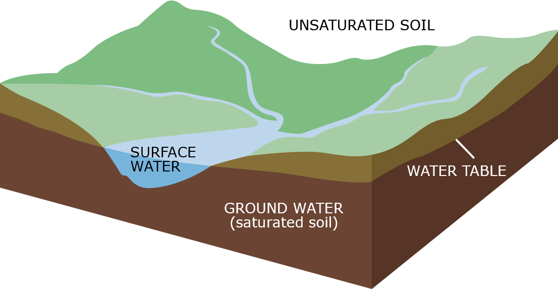 Water Table Graphic